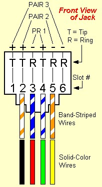 automotif wiring diagram wires phone jacks solid colored phone jack wiring diagram on wires inside most phone jacks are usually solid colored not